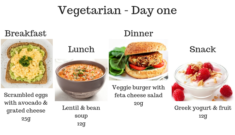 Vegetarian Day one 7 signs you're not getting enough protein