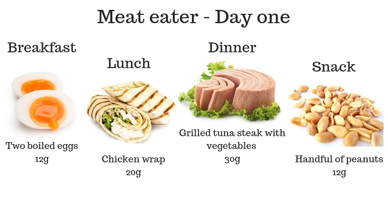7 signs you're not getting enough protein Meat eater - Day one