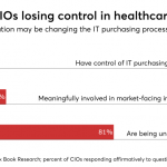 Survey suggests a sobering decline in CIO influence