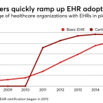 The long and winding road to health data exchange