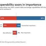 IT execs see rising need to achieve interoperability